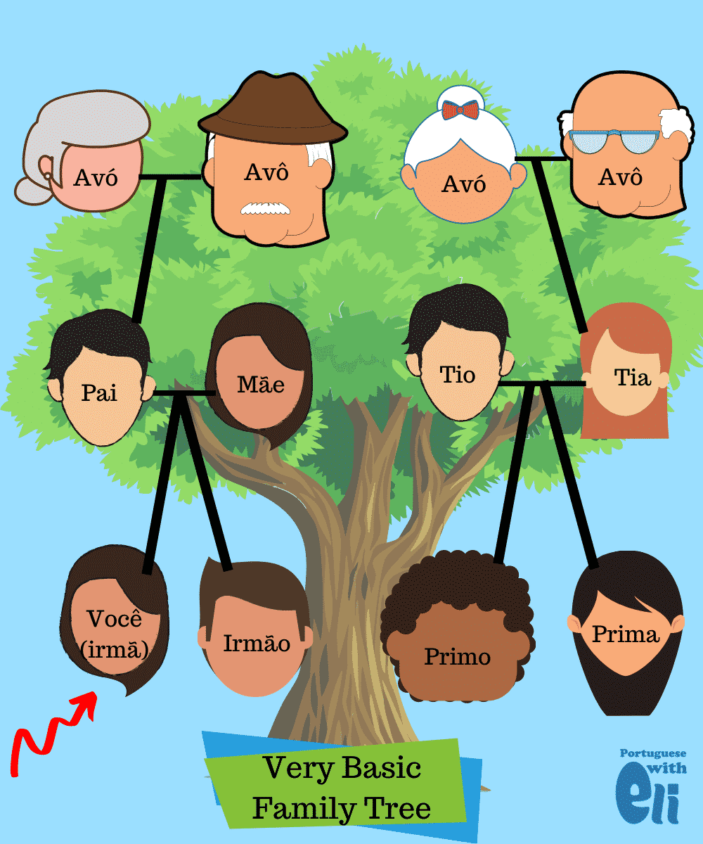 Members of the Family in Portuguese